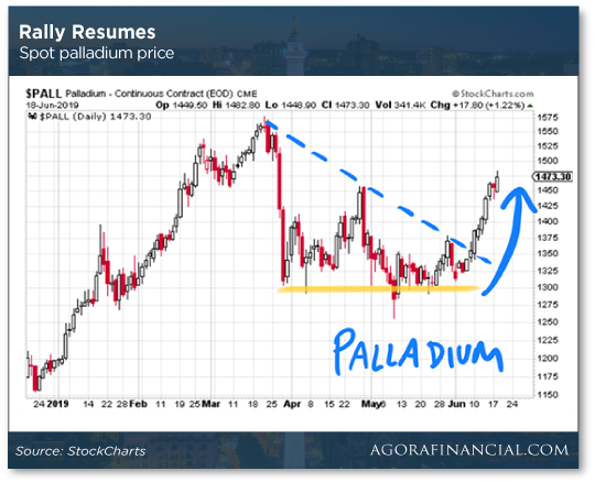 Rally Resumes Chart