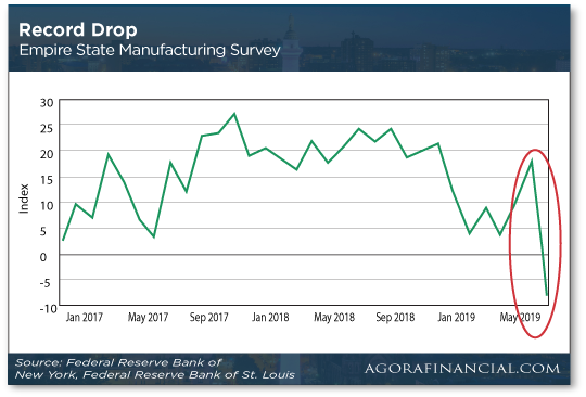 Record Drop Chart