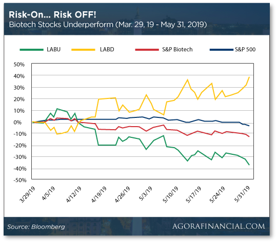 Risk On Risk Off Chart