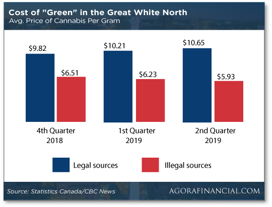 Cost of Green Chart