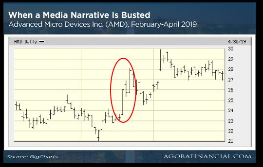 Media Narrrative Chart