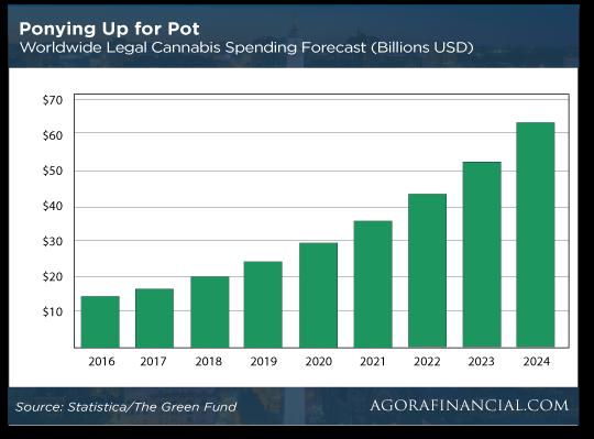 Ponying up for Pot Chart