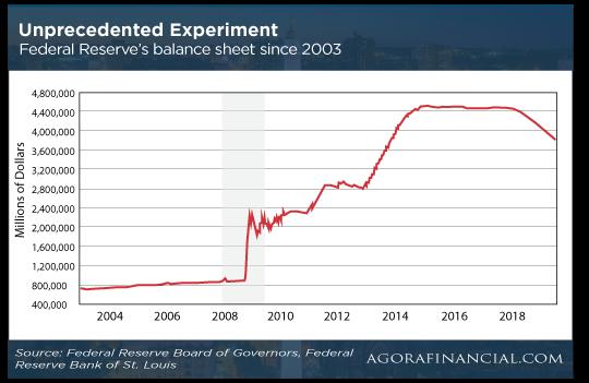 Unprecedented Experiment