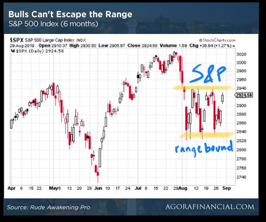 Bulls Can't Escape the Range Chart