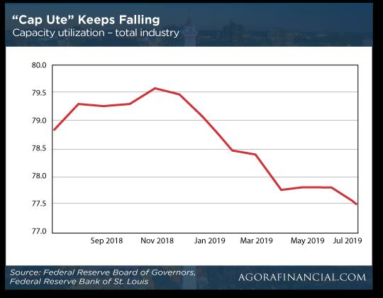 Cap UTE Chart