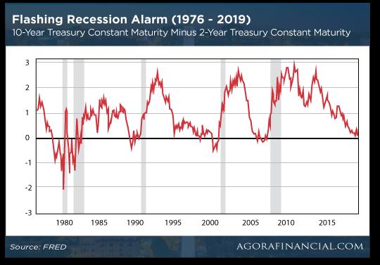 Flashing Recession Alarm Chart