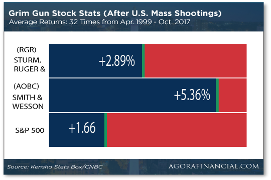 Grim Gun Stock Stats Chart
