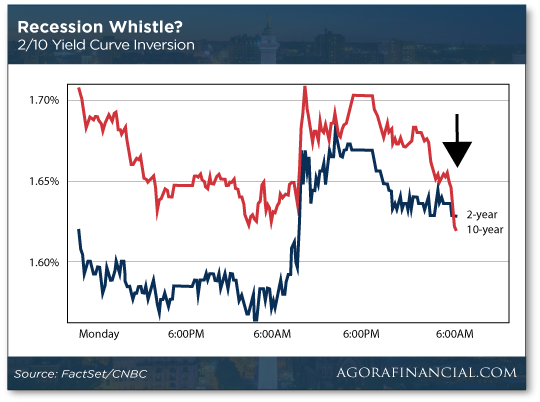 Recession Whistle Chart