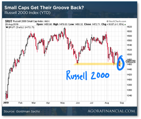 Small Caps Get Their Groove Back Chart