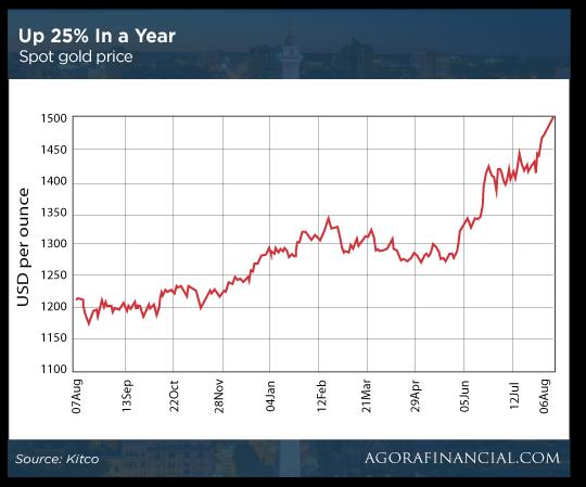 25% Up Chart