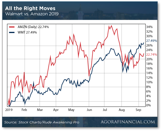 All the Right Moves Chart