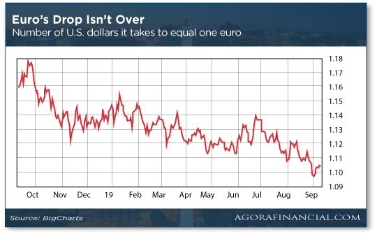 Euro's Drop Isn't Over