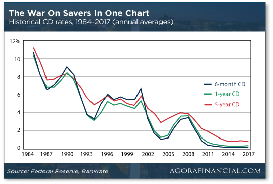 The War on Savers in One Chart