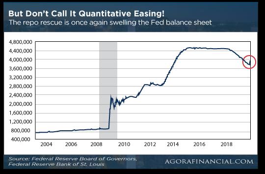 Don't Call It Quantitative Easing Chart