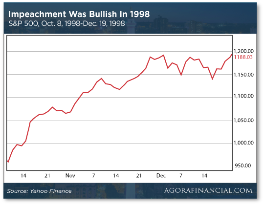 Impeachment was Bullish
