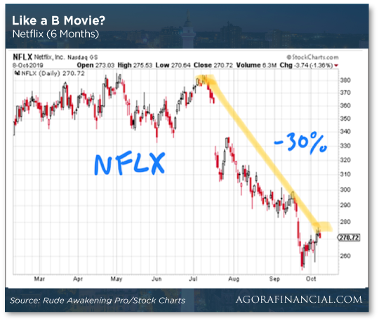 Netflix Stock Drops Chart
