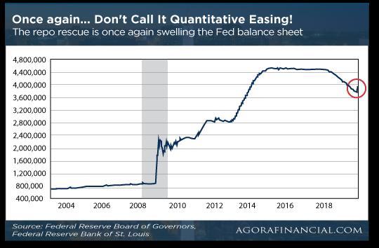 Quantitative Easing Chart