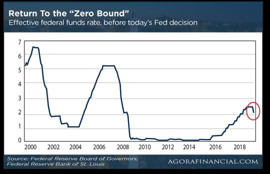 Return to Zero Bound Chart