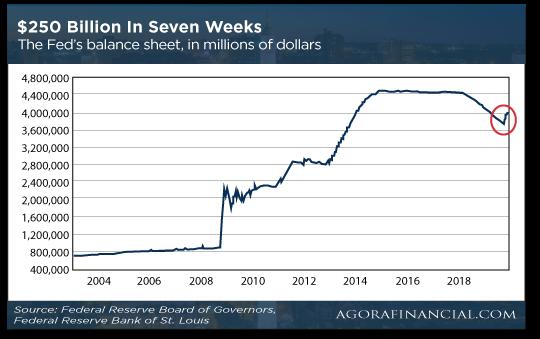250 Billion in Seven Weeks