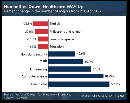 STEM Majors in College Rising