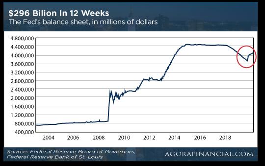 296 Billion in 12 Weeks