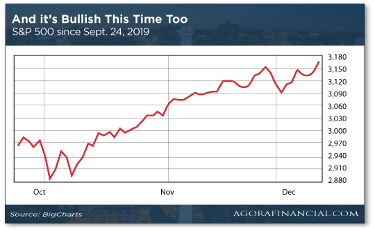 And It's Bullish This Time Too