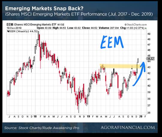 Emerging Markets Snap Back
