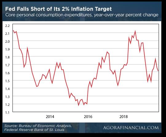 Fed Falls Short