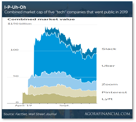 IPO Uh-Oh Chart