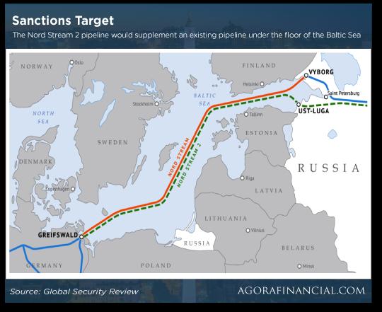 sanctions Target