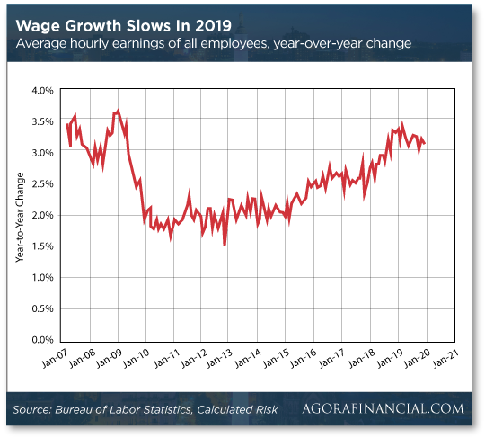 Wage Growth Slows in 2019