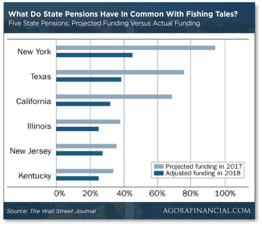 What Do State Pensions Chart