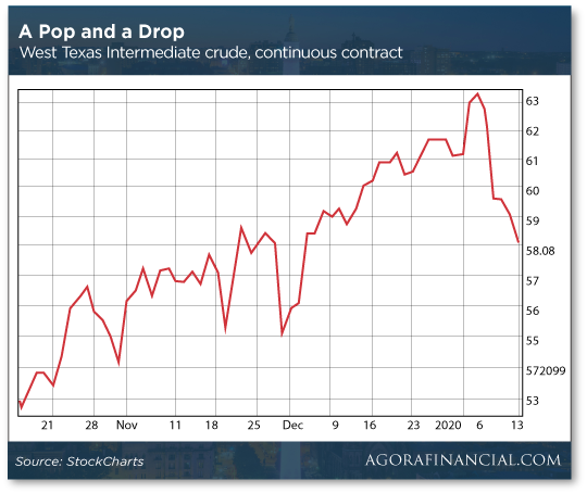 A Pop and a Drop Chart