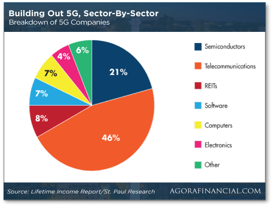 Building Out 5G, Sector-By-Sector