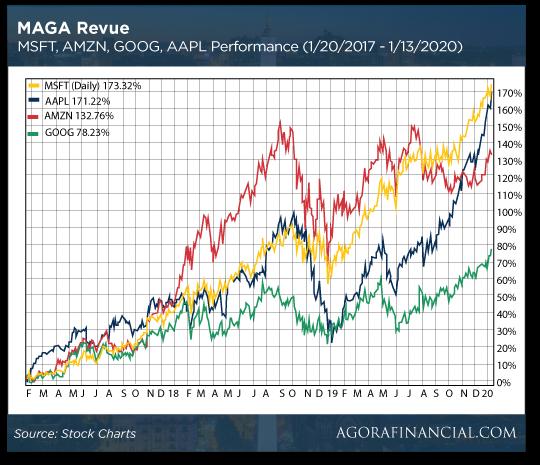 MAGA Revue Chart