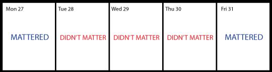 Didn't Matter Chart
