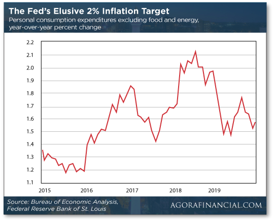 The Fed's Elusive 2% Inflation Target