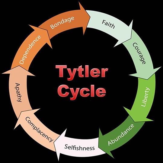 Tytler Cycle
