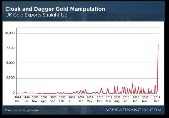 CLoak and Dagger Gold Manipulation