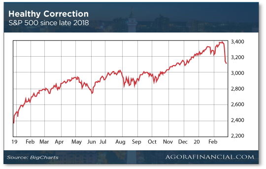 Healthy Correction Chart