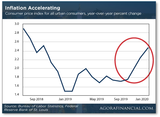 Inflation Accelerating