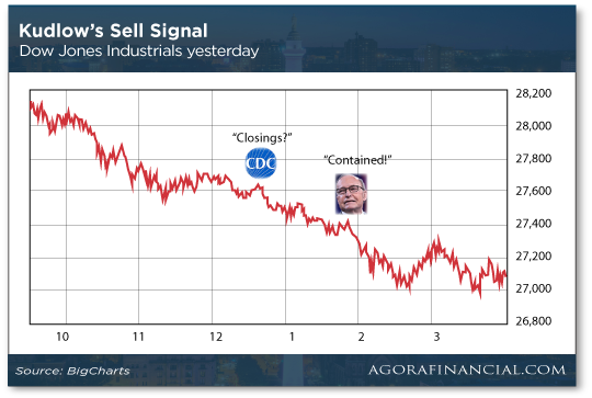 Kudlow's Sell Signal