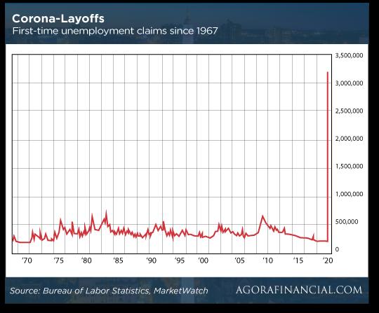 Corona-Layoffs