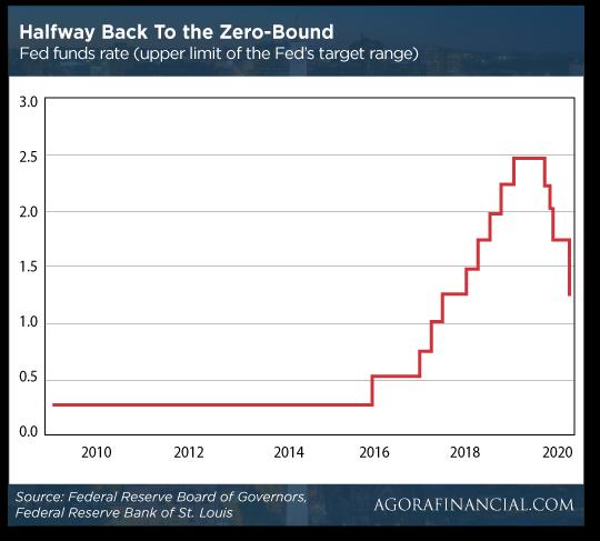 Halfway Back to Zero