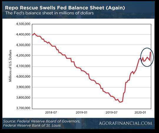Repo Rescue Swells Chart
