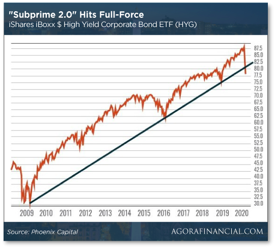 Subprime 2.0 Hits Full Force