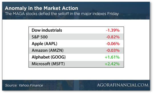 Anomaly in the Market Action