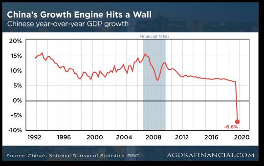 China's Growth