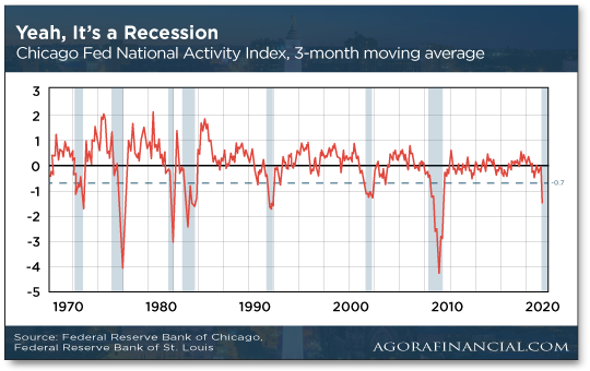 Yeah, It's a Recession