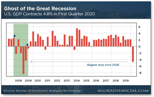 Ghost of the Great Recession